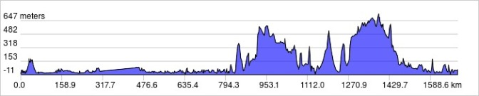 Iceland elevation profile