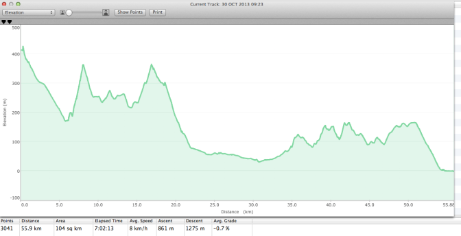 Today's elevation profile.