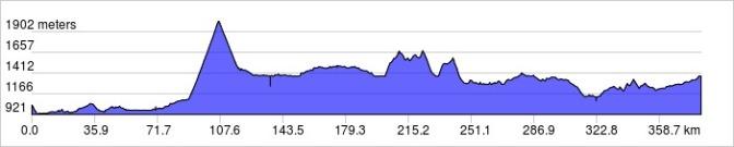 Glacier elevation profile