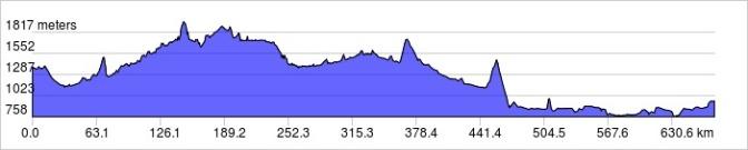 Rockies elevation profile