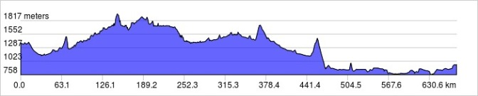 Rockies elevation profile
